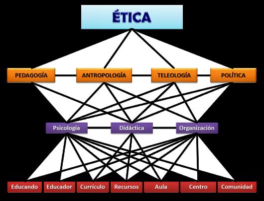 EticaTransEdu